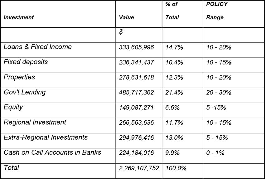 Image: NIC's Investment Portfolio. The above does not include NIC's planned affordable low-cost housing project with a preliminary cost estimate of EC$ 51 million.
