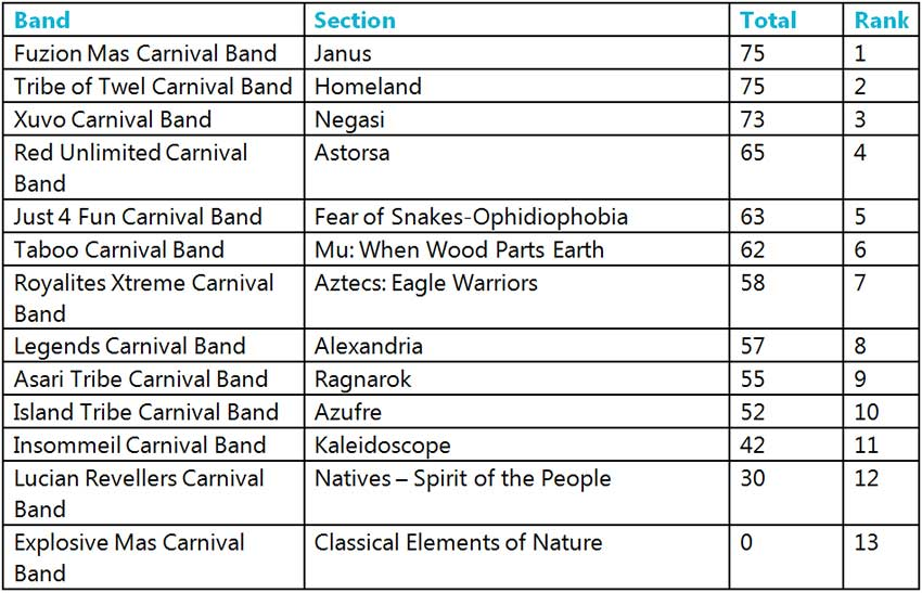 Table of St. Lucia Carnival 2019 Section of the Year results