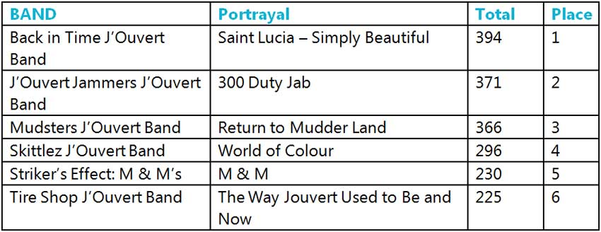 Table of St. Lucia Carnival 2019 J'Ouvert results