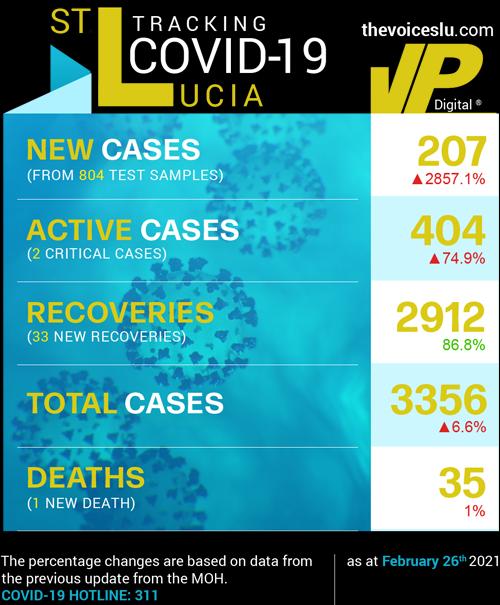 Table Data: Saint Lucia COVID-19 Stats February 26th 2021