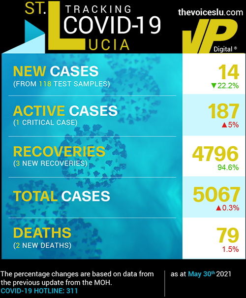 Table Data: Saint Lucia COVID-19 Stats May 30th 2021