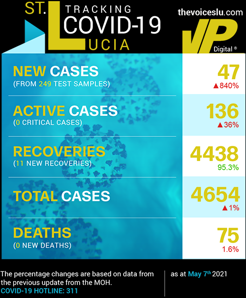 Table Data: Saint Lucia COVID-19 Stats May 7th 2021